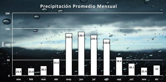 Precipitaicones BARILOCHE en otoño