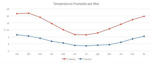 Temperaturas BARILOCHE en otoño