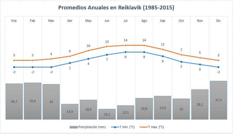 Promedios Anuales en Reikiavik. Islandia en Octubre.