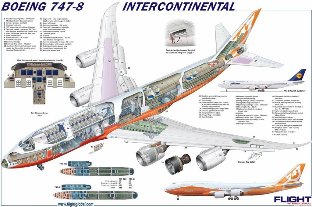 Mapa del avión. Curiosidades de la aviación